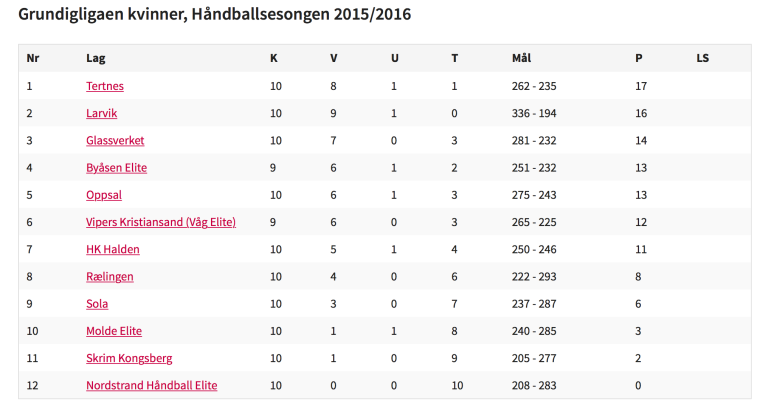 Skjermdump: handball.no